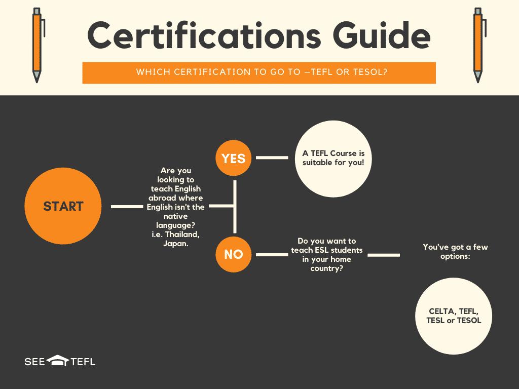 SEE_TEFL-certification-guide-esl-teacher